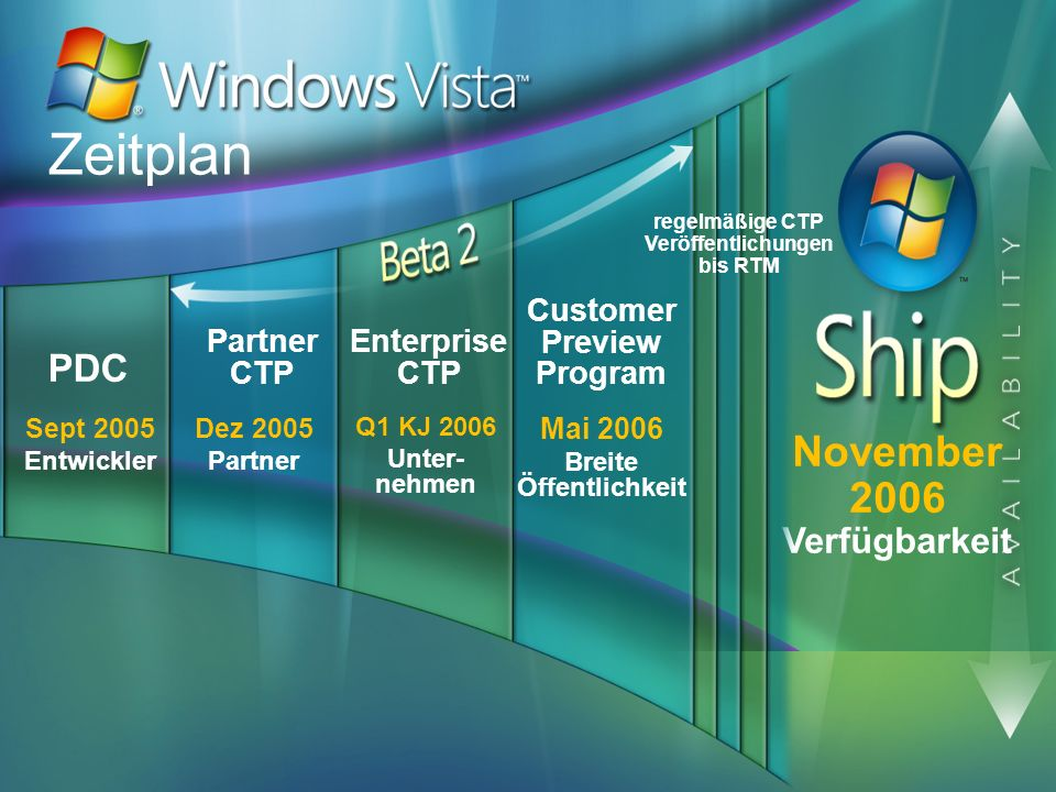 November 2006 Verfügbarkeit Sept 2005 Entwickler PDC Zeitplan Q1 KJ 2006 Unter- nehmen Enterprise CTP Mai 2006 Breite Öffentlichkeit Customer Preview
