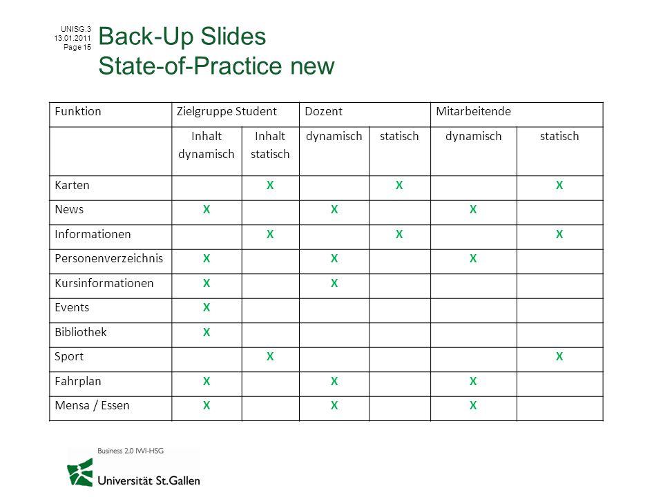 UNISG.3 13.01.2011 Page 15 Back-Up Slides State-of-Practice new FunktionZielgruppe StudentDozentMitarbeitende Inhalt dynamisch Inhalt statisch dynamis