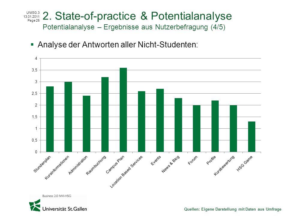 UNISG.3 13.01.2011 Page 25 Analyse der Antworten aller Nicht-Studenten: Quellen: Eigene Darstellung mit Daten aus Umfrage 2. State-of-practice & Poten