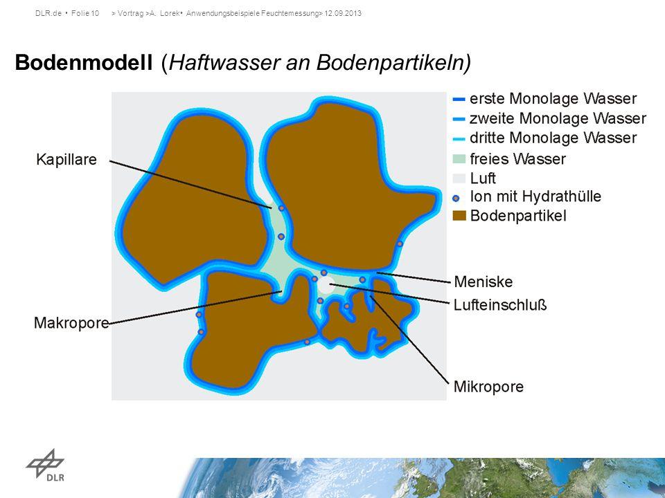 DLR.de Folie 10> Vortrag >A. Lorek Anwendungsbeispiele Feuchtemessung> 12.09.2013 Bodenmodell (Haftwasser an Bodenpartikeln)