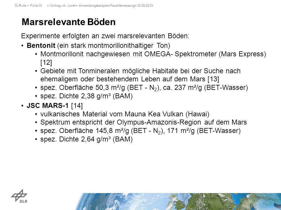 DLR.de Folie 13> Vortrag >A. Lorek Anwendungsbeispiele Feuchtemessung> 12.09.2013 Marsrelevante Böden Experimente erfolgten an zwei marsrelevanten Böd