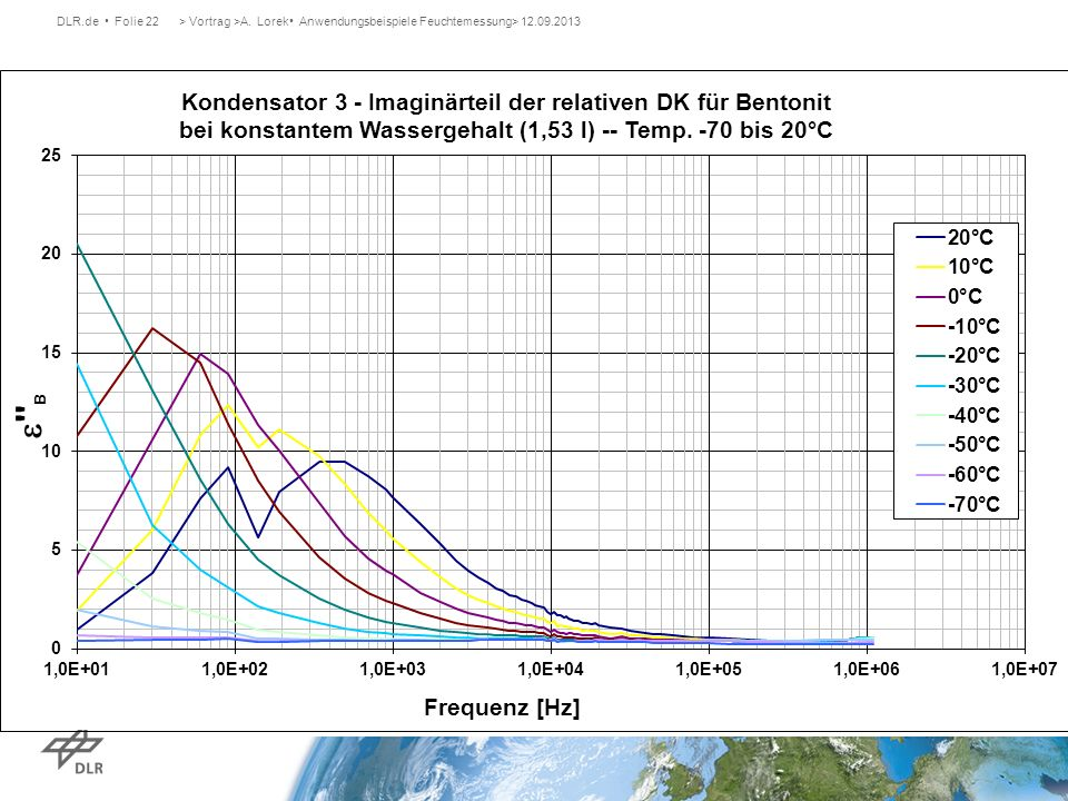 DLR.de Folie 22> Vortrag >A. Lorek Anwendungsbeispiele Feuchtemessung> 12.09.2013