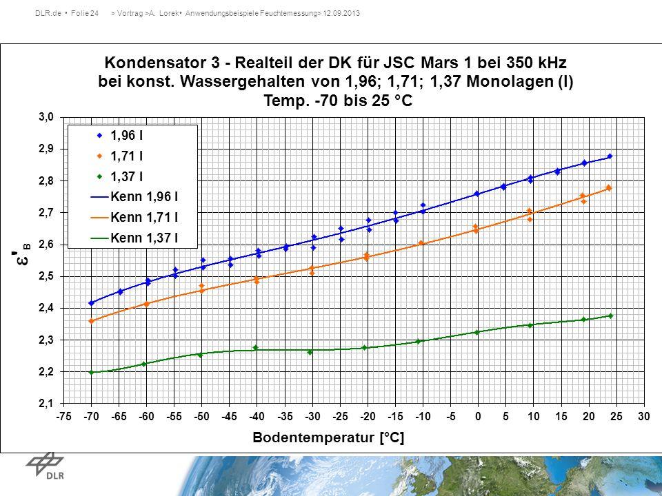 DLR.de Folie 24> Vortrag >A. Lorek Anwendungsbeispiele Feuchtemessung> 12.09.2013