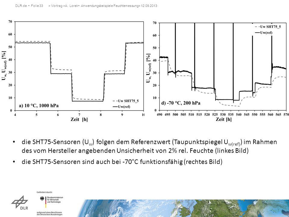 DLR.de Folie 33> Vortrag >A. Lorek Anwendungsbeispiele Feuchtemessung> 12.09.2013 die SHT75-Sensoren (U w ) folgen dem Referenzwert (Taupunktspiegel U