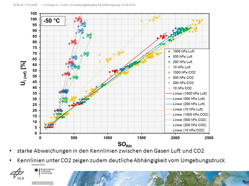 DLR.de Folie 36> Vortrag >A. Lorek Anwendungsbeispiele Feuchtemessung> 12.09.2013 starke Abweichungen in den Kennlinien zwischen den Gasen Luft und CO