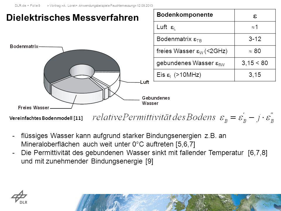 DLR.de Folie 9> Vortrag >A. Lorek Anwendungsbeispiele Feuchtemessung> 12.09.2013 Dielektrisches Messverfahren Vereinfachtes Bodenmodell [11] Bodenkomp
