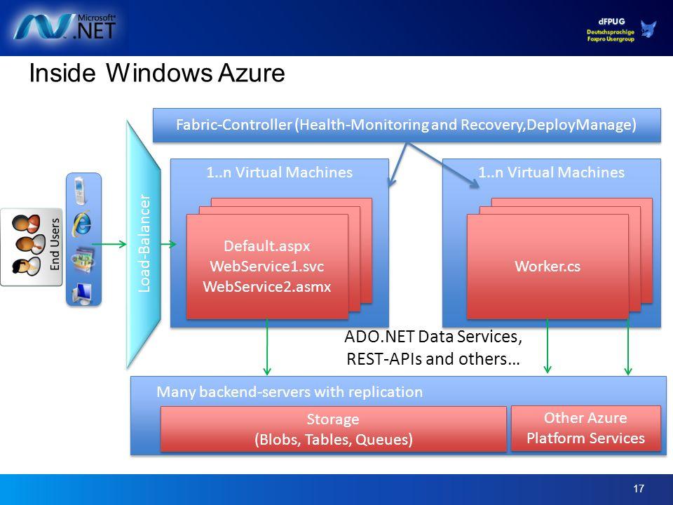 17 1..n Virtual Machines Inside Windows Azure Default.aspx WebService1.svc WebService2.asmx Default.aspx WebService1.svc WebService2.asmx Storage (Blo