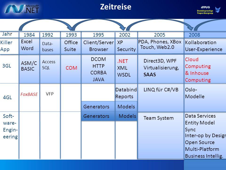 2 1992 1984 1993 Generators VFP FoxBASE 2002.NET XML WSDL Kollaboration User-Experience 19952008 Client/Server Browser DCOM HTTP CORBA JAVA 2005 PDA,