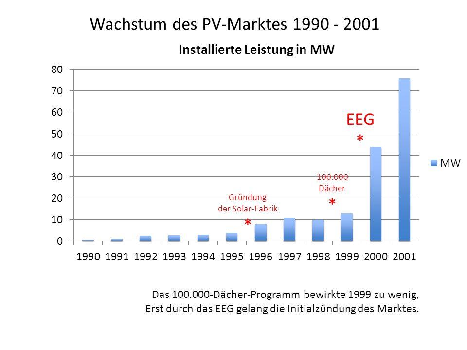 Wachstum des PV-Marktes 1990 - 2001 Gründung der Solar-Fabrik * EEG * Das 100.000-Dächer-Programm bewirkte 1999 zu wenig, Erst durch das EEG gelang di