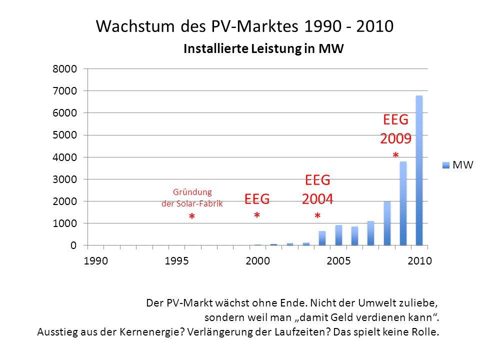 Wachstum des PV-Marktes 1990 - 2010 EEG * EEG 2004 * EEG 2009 * Gründung der Solar-Fabrik * Der PV-Markt wächst ohne Ende. Nicht der Umwelt zuliebe, s