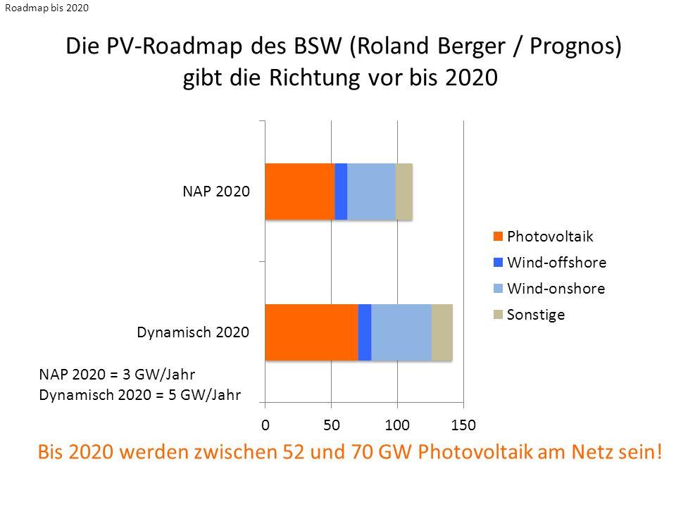 Roadmap bis 2020 Die PV-Roadmap des BSW (Roland Berger / Prognos) gibt die Richtung vor bis 2020 Bis 2020 werden zwischen 52 und 70 GW Photovoltaik am