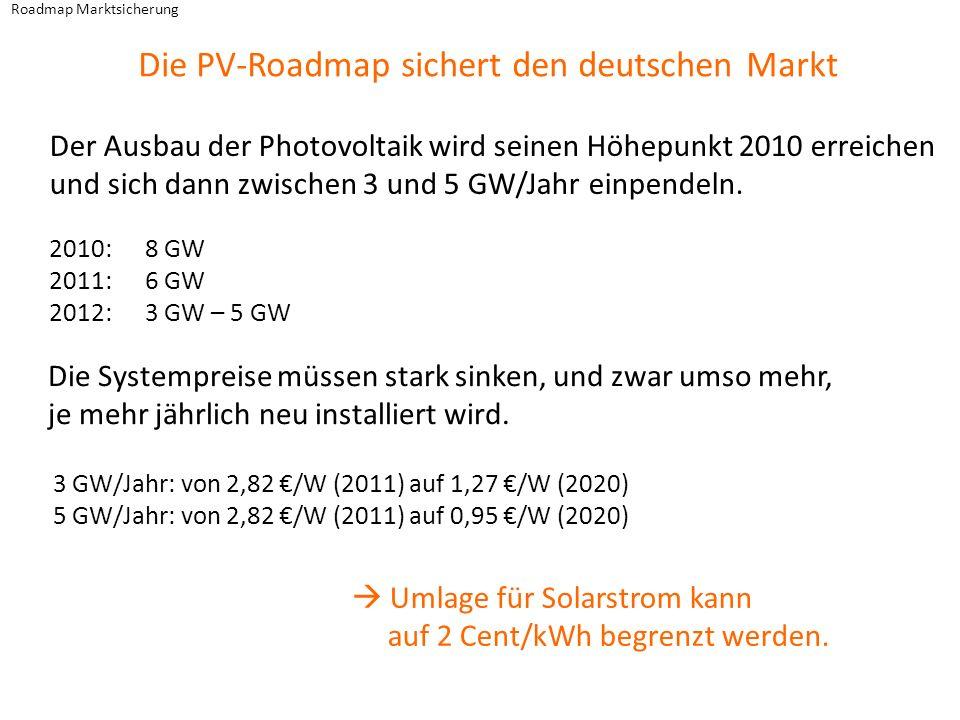 Roadmap Marktsicherung Die PV-Roadmap sichert den deutschen Markt Umlage für Solarstrom kann auf 2 Cent/kWh begrenzt werden. 3 GW/Jahr: von 2,82 /W (2