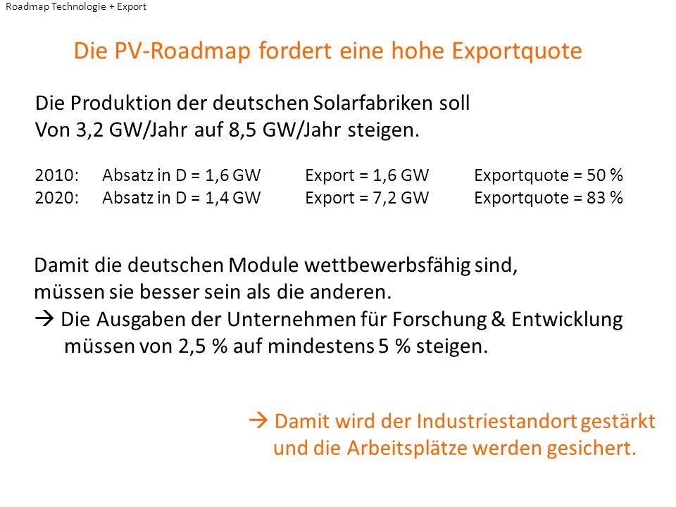 Roadmap Technologie + Export Die PV-Roadmap fordert eine hohe Exportquote Damit wird der Industriestandort gestärkt und die Arbeitsplätze werden gesic