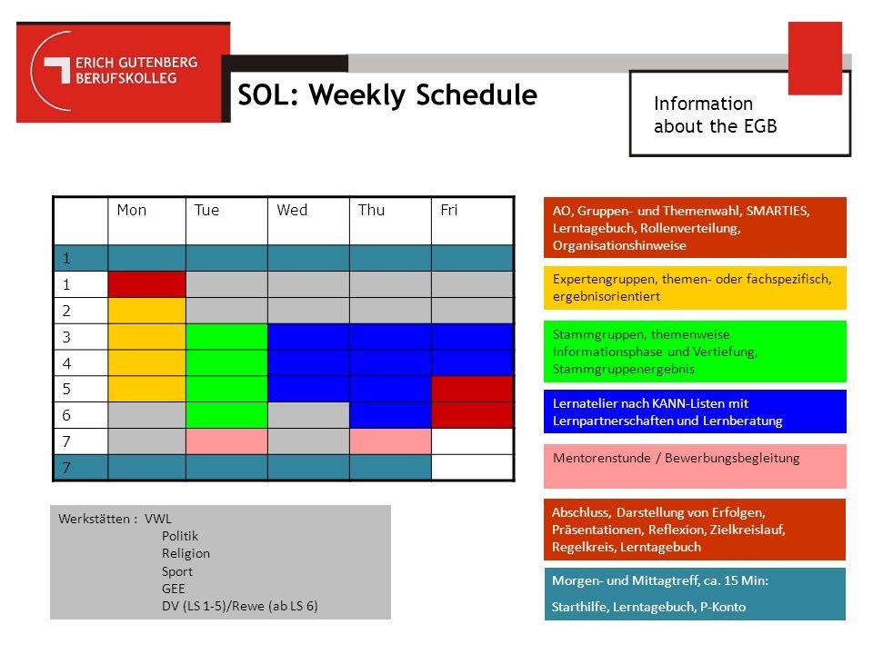 SOL: Weekly Schedule MonTueWedThuFri 1 1 2 3 4 5 6 7 7 AO, Gruppen- und Themenwahl, SMARTIES, Lerntagebuch, Rollenverteilung, Organisationshinweise Expertengruppen, themen- oder fachspezifisch, ergebnisorientiert Stammgruppen, themenweise Informationsphase und Vertiefung, Stammgruppenergebnis Lernatelier nach KANN-Listen mit Lernpartnerschaften und Lernberatung Abschluss, Darstellung von Erfolgen, Präsentationen, Reflexion, Zielkreislauf, Regelkreis, Lerntagebuch Werkstätten : VWL Politik Religion Sport GEE DV (LS 1-5)/Rewe (ab LS 6) Morgen- und Mittagtreff, ca.