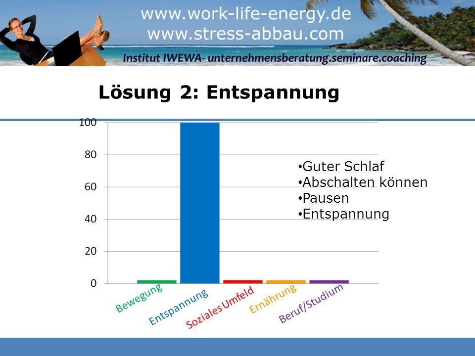 Lösung 2: Entspannung Beruf/Studium Bewegung Entspannung Soziales Umfeld Ernährung Beruf/Studium Guter Schlaf Abschalten können Pausen Entspannung