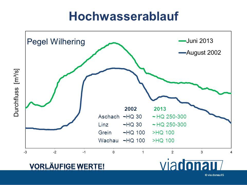 Hochwasserablauf © via donau I 5 2002 2013 Aschach~HQ 30 ~ HQ 250-300 Linz~HQ 30 ~ HQ 250-300 Grein~HQ 100 >HQ 100 Wachau~HQ 100 >HQ 100