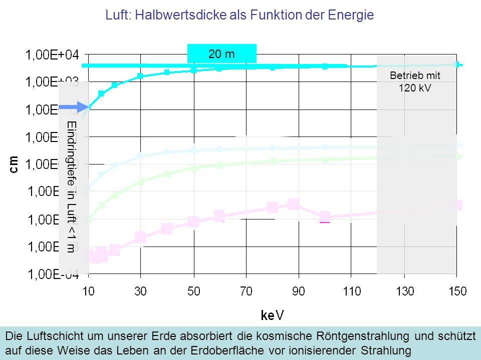 Luft: Halbwertsdicke als Funktion der Energie Die Luftschicht um unserer Erde absorbiert die kosmische Röntgenstrahlung und schützt auf diese Weise da