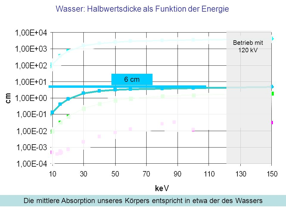 Wasser: Halbwertsdicke als Funktion der Energie Die mittlere Absorption unseres Körpers entspricht in etwa der des Wassers Betrieb mit 120 kV 6 cm