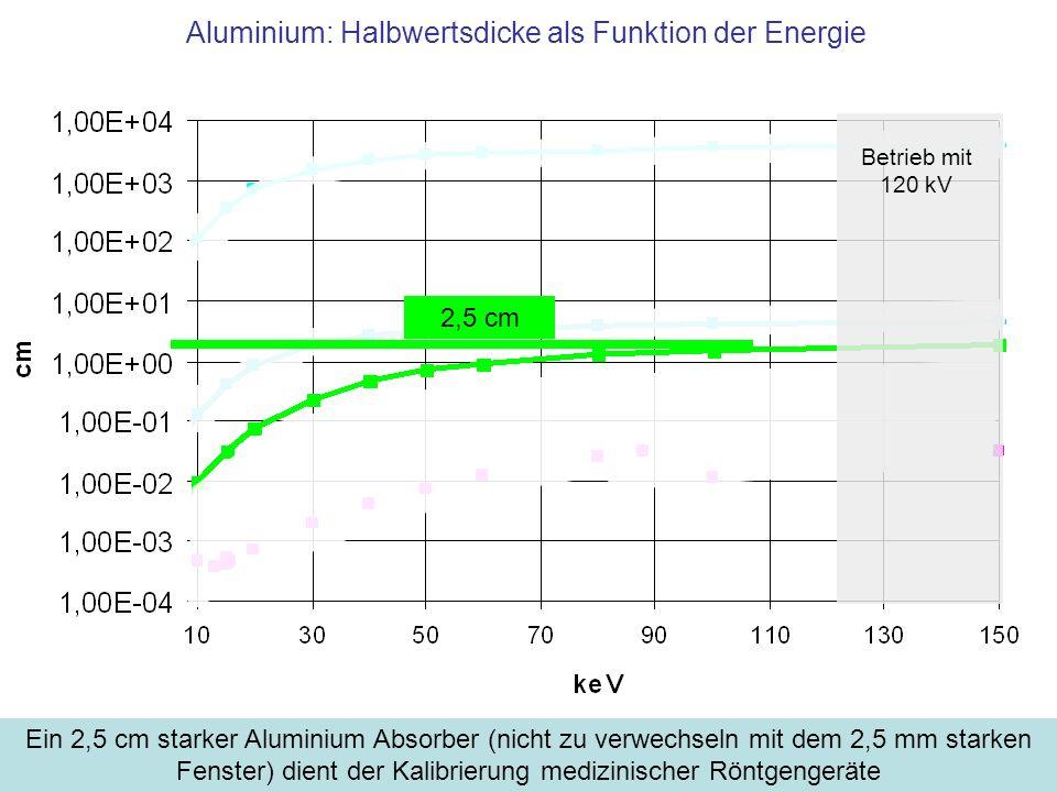 Aluminium: Halbwertsdicke als Funktion der Energie Ein 2,5 cm starker Aluminium Absorber (nicht zu verwechseln mit dem 2,5 mm starken Fenster) dient d