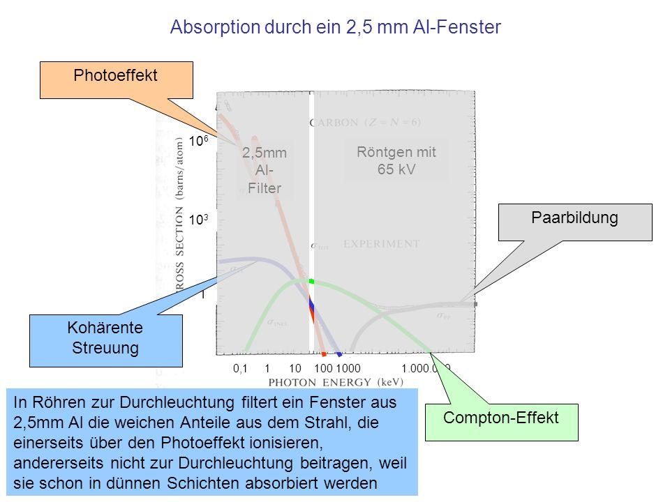10 6 10 3 1 0,1 1 10 100 1000 1.000.000 Absorption durch ein 2,5 mm Al-Fenster Photoeffekt Kohärente Streuung Compton-Effekt Paarbildung 2,5mm Al- Fil
