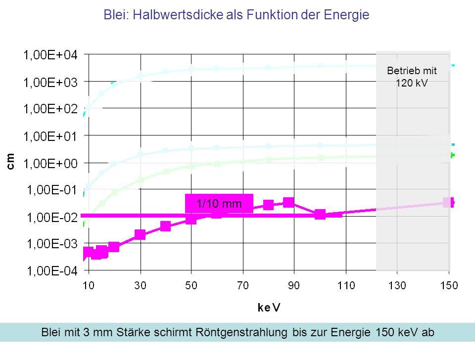Blei: Halbwertsdicke als Funktion der Energie Blei mit 3 mm Stärke schirmt Röntgenstrahlung bis zur Energie 150 keV ab Betrieb mit 120 kV 1/10 mm