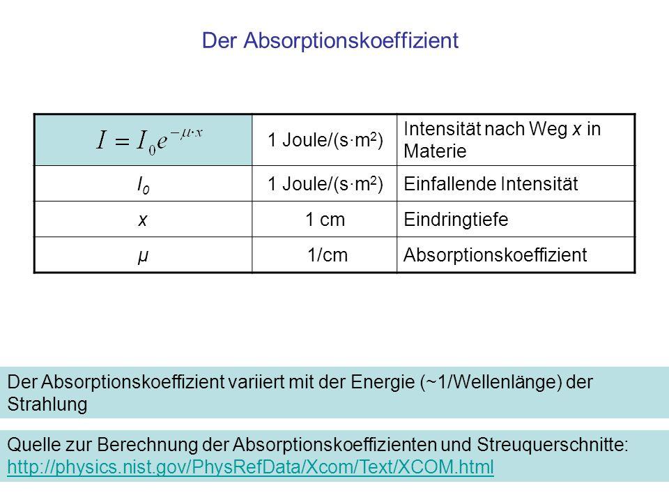 Der Absorptionskoeffizient 1 Joule/(s·m 2 ) Intensität nach Weg x in Materie I0I0 1 Joule/(s·m 2 )Einfallende Intensität x1 cmEindringtiefe μ 1/cmAbso