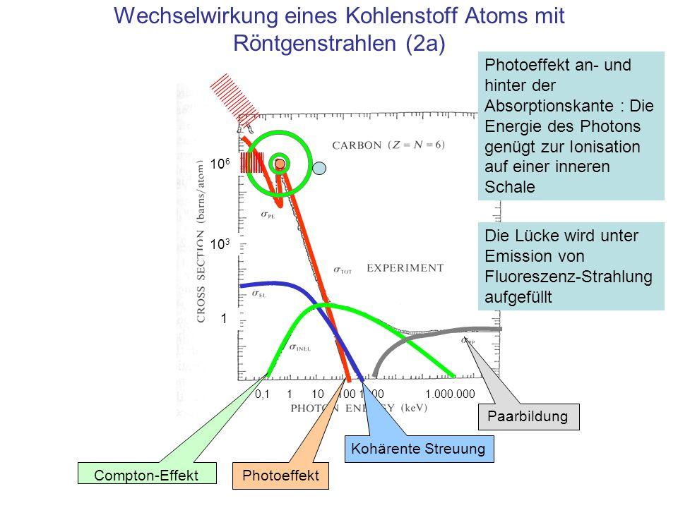 10 6 10 3 1 0,1 1 10 100 1000 1.000.000 Wechselwirkung eines Kohlenstoff Atoms mit Röntgenstrahlen (2a) Photoeffekt Kohärente Streuung Compton-Effekt