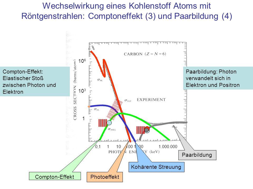 10 6 10 3 1 0,1 1 10 100 1000 1.000.000 Wechselwirkung eines Kohlenstoff Atoms mit Röntgenstrahlen: Comptoneffekt (3) und Paarbildung (4) Photoeffekt