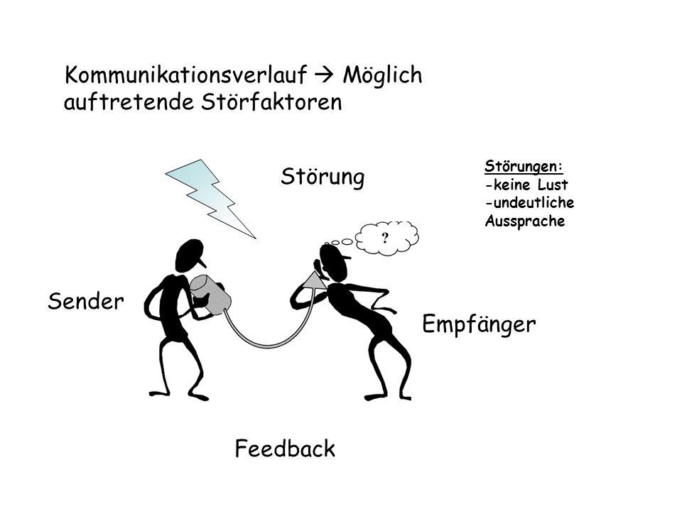 Kommunikationsverlauf Möglich auftretende Störfaktoren Sender Empfänger Störung Feedback Störungen: -keine Lust -undeutliche Aussprache