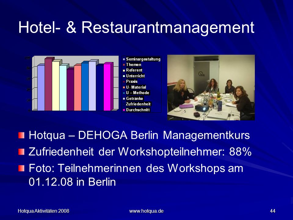 Hotqua Aktivitäten 2008 www.hotqua.de 44 Hotel- & Restaurantmanagement Hotqua – DEHOGA Berlin Managementkurs Zufriedenheit der Workshopteilnehmer: 88%