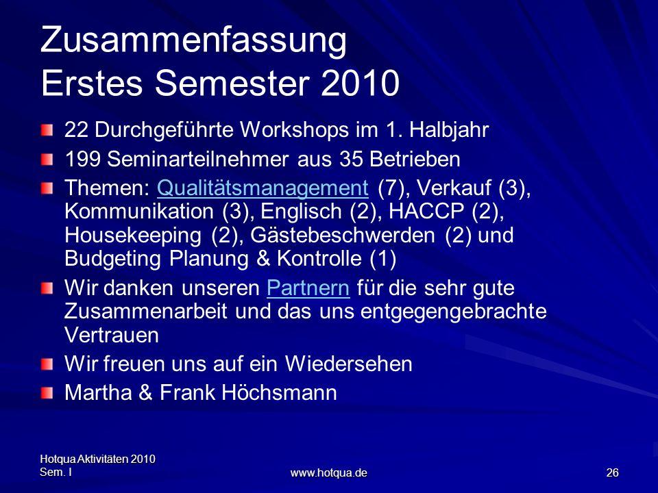 Hotqua Aktivitäten 2010 Sem. I www.hotqua.de 26 Zusammenfassung Erstes Semester 2010 22 Durchgeführte Workshops im 1. Halbjahr 199 Seminarteilnehmer a