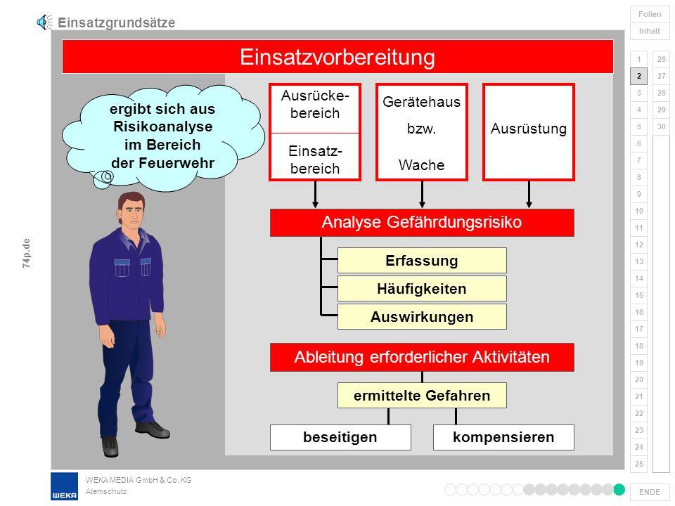 WEKA MEDIA GmbH & Co. KG Atemschutz 1 2 3 4 5 6 7 8 9 ENDE 10 11 12 17 18 19 20 21 22 23 24 25 26 27 28 13 14 15 16 Folien Inhalt 29 30 74p.de Atemsch