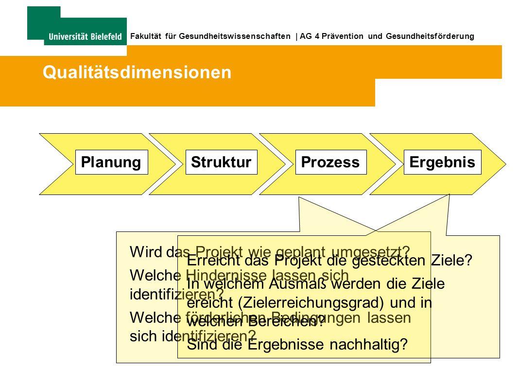 Fakultät für Gesundheitswissenschaften | AG 4 Prävention und Gesundheitsförderung StrukturProzessErgebnis Wird das Projekt wie geplant umgesetzt.