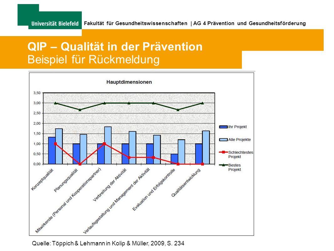 Fakultät für Gesundheitswissenschaften | AG 4 Prävention und Gesundheitsförderung QIP – Qualität in der Prävention Beispiel für Rückmeldung Quelle: Töppich & Lehmann in Kolip & Müller, 2009, S.