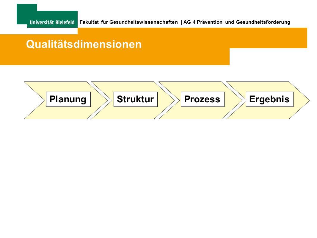 Fakultät für Gesundheitswissenschaften | AG 4 Prävention und Gesundheitsförderung StrukturProzessErgebnisPlanung Qualitätsdimensionen
