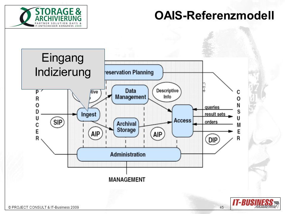 © PROJECT CONSULT & IT-Business 2009 46 OAIS-Referenzmodell Logik Verwaltung Datenbank