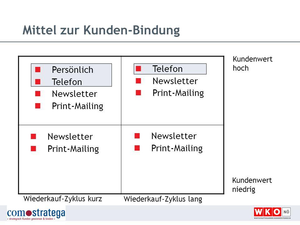 Kundenwert hoch Wiederkauf-Zyklus kurz Newsletter Print-Mailing Telefon Newsletter Print-Mailing Newsletter Print-Mailing Persönlich Telefon Newslette