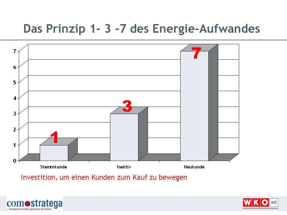 Das Prinzip 1- 3 -7 des Energie-Aufwandes Investition, um einen Kunden zum Kauf zu bewegen 1 3 7