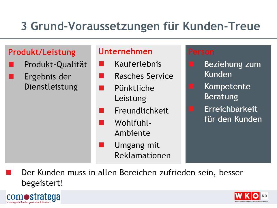 3 Grund-Voraussetzungen für Kunden-Treue Produkt/Leistung Produkt-Qualität Ergebnis der Dienstleistung Unternehmen Kauferlebnis Rasches Service Pünktl
