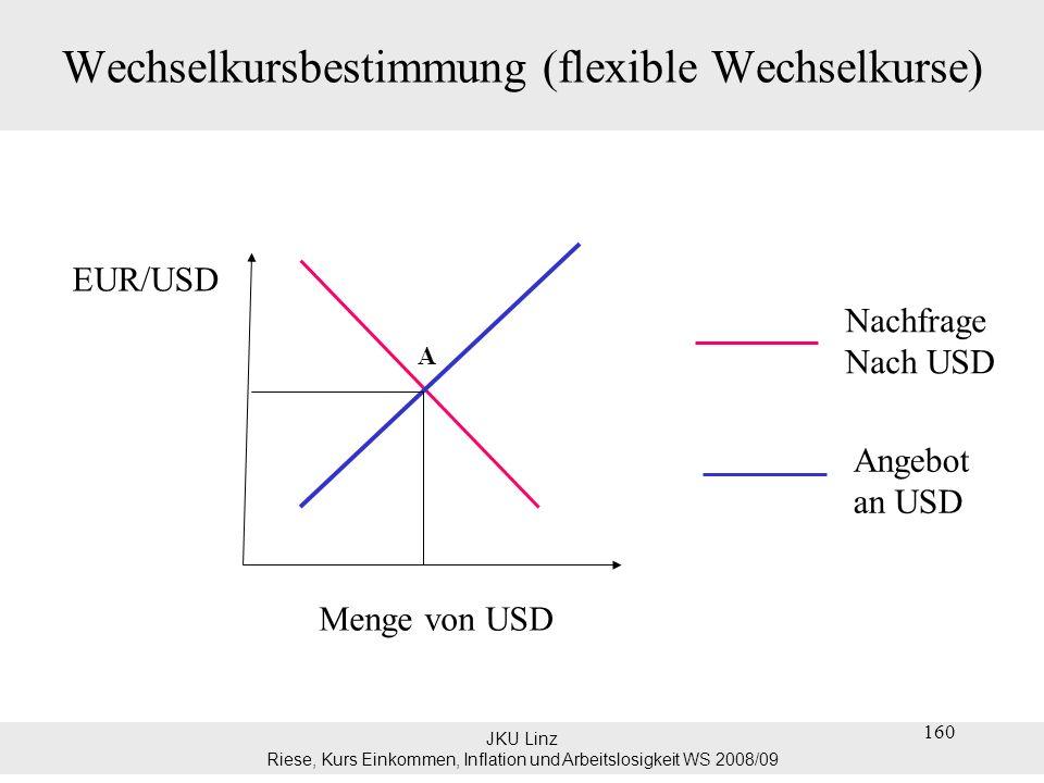 JKU Linz Riese, Kurs Einkommen, Inflation und Arbeitslosigkeit WS 2008/09 Wechselkursbestimmung (flexible Wechselkurse) Warum hat die Nachfragekurve nach USD einen fallenden Verlauf.