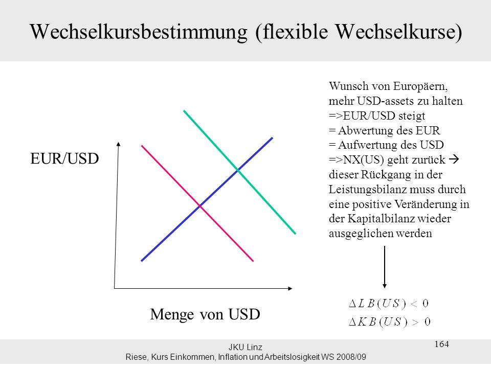JKU Linz Riese, Kurs Einkommen, Inflation und Arbeitslosigkeit WS 2008/09 Wechselkursbestimmung (flexible Wechselkurse) Analyse aus Sicht der Europäer: Abwertung des Euro führt (ceteris paribus) zu einer Erhöhung der Exporte und einem Rückgang der Importe => NX Diese positive Veränderung in der Leistungsbilanz muss durch eine negative Veränderung in der Kapitalbilanz wieder ausgeglichen werden.