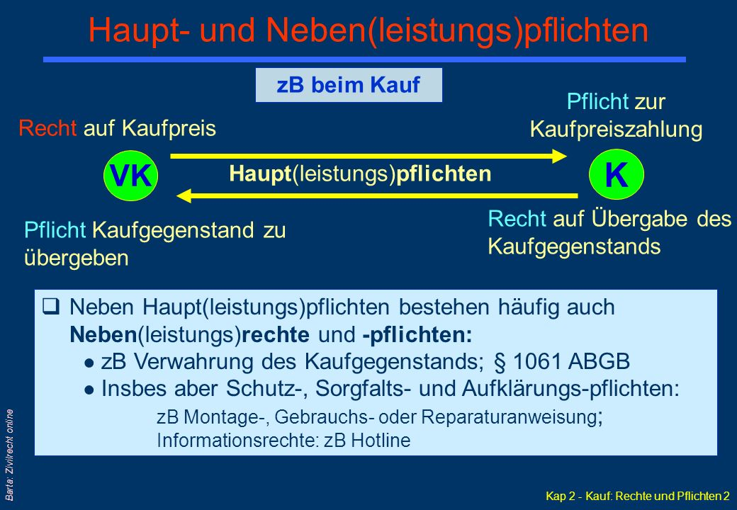 Kap 2 - Kauf: Rechte und Pflichten 2 Barta: Zivilrecht online Haupt- und Neben(leistungs)pflichten Recht auf Kaufpreis Pflicht zur Kaufpreiszahlung Pf