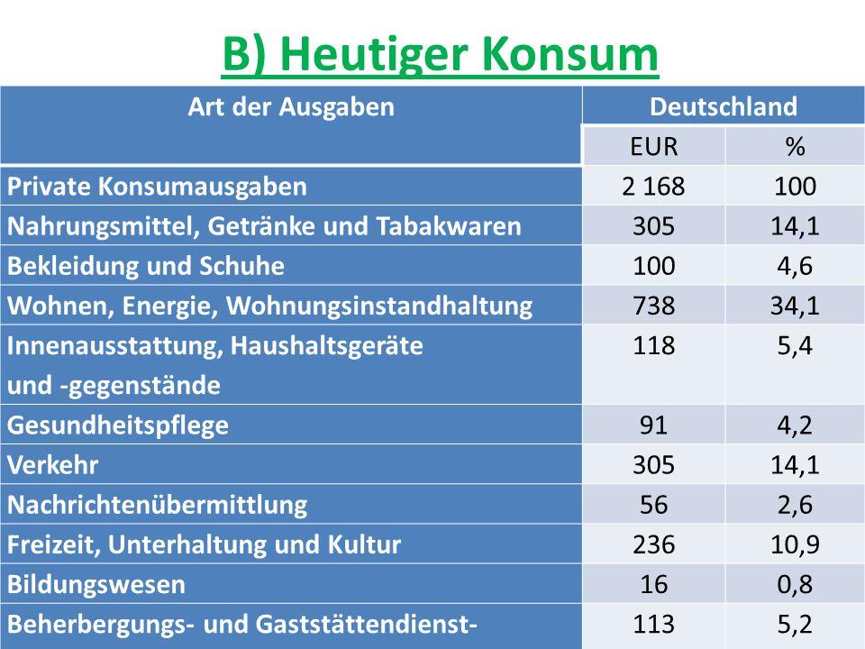 B) Heutiger Konsum Art der AusgabenDeutschland EUR% Private Konsumausgaben2 168100 Nahrungsmittel, Getränke und Tabakwaren30514,1 Bekleidung und Sc