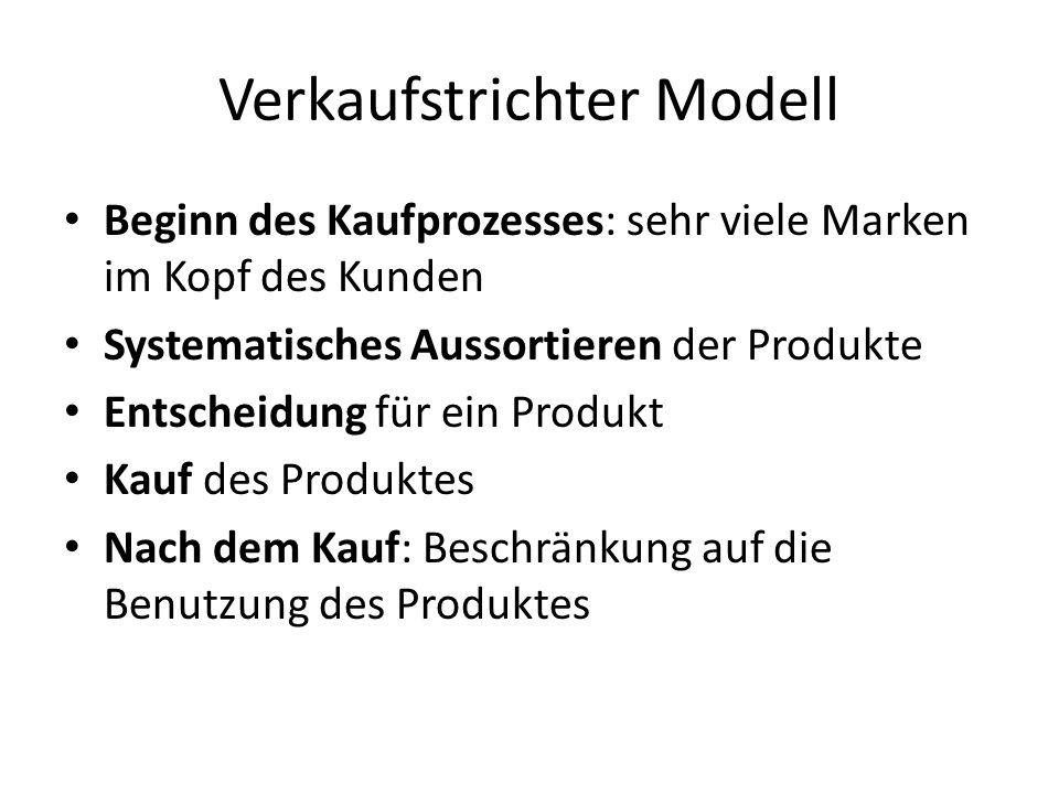 Verkaufstrichter Modell Beginn des Kaufprozesses: sehr viele Marken im Kopf des Kunden Systematisches Aussortieren der Produkte Entscheidung für ein Produkt Kauf des Produktes Nach dem Kauf: Beschränkung auf die Benutzung des Produktes