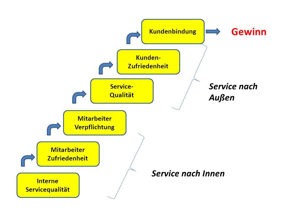 Interne Servicequalität Mitarbeiter Zufriedenheit Mitarbeiter Verpflichtung Service- Qualität Kunden- Zufriedenheit Kundenbindung Gewinn Service nach Außen Service nach Innen