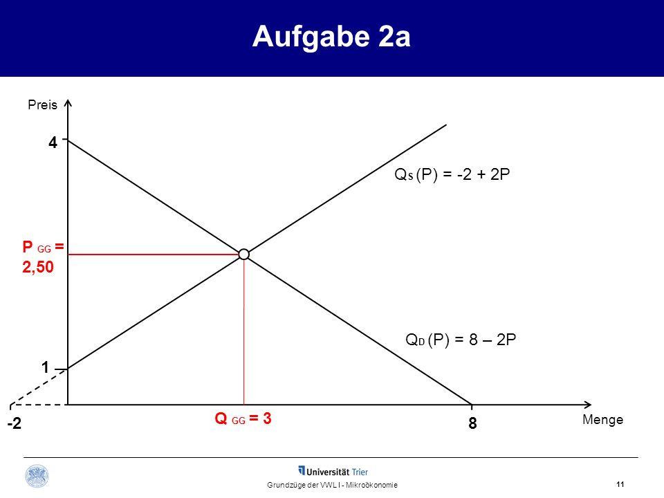 Aufgabe 2a 11 Grundzüge der VWL I - Mikroökonomie Q S (P) = -2 + 2P Preis Menge Q GG = 3 P GG = 2,50 Q D (P) = 8 – 2P 4 8-2 1