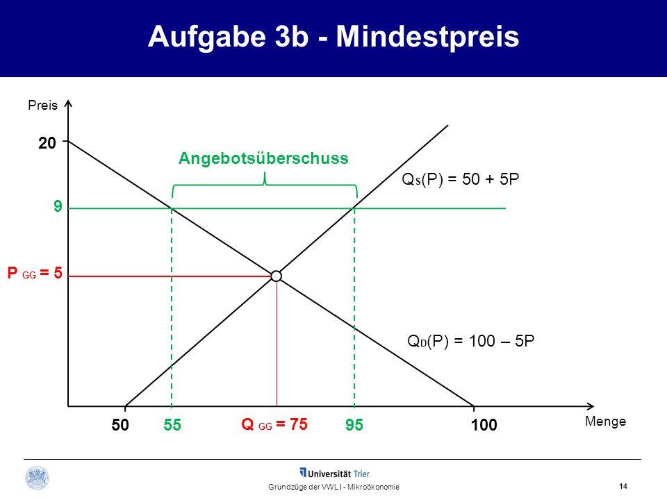 Aufgabe 3b - Mindestpreis 14 Grundzüge der VWL I - Mikroökonomie Preis Menge Q GG = 75 P GG = 5 Q D (P) = 100 – 5P 20 100505595 Angebotsüberschuss 9 Q