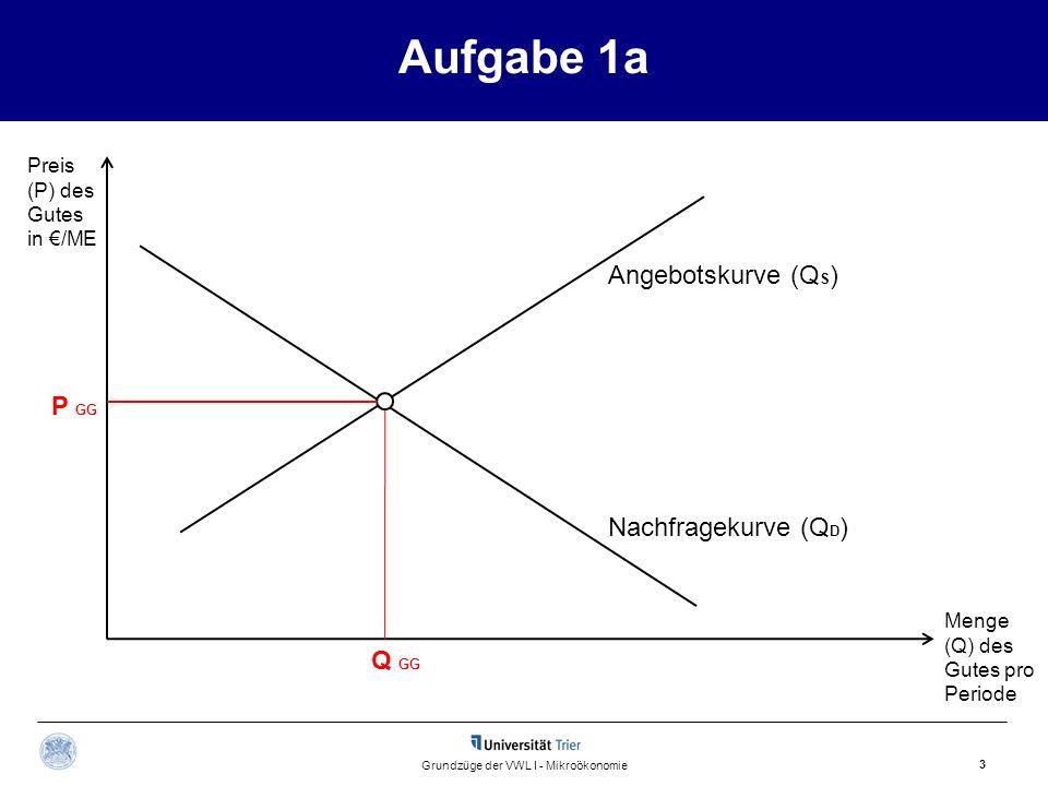 Aufgabe 1a 3 Grundzüge der VWL I - Mikroökonomie Angebotskurve (Q S ) Preis (P) des Gutes in /ME Menge (Q) des Gutes pro Periode Q GG P GG Nachfrageku
