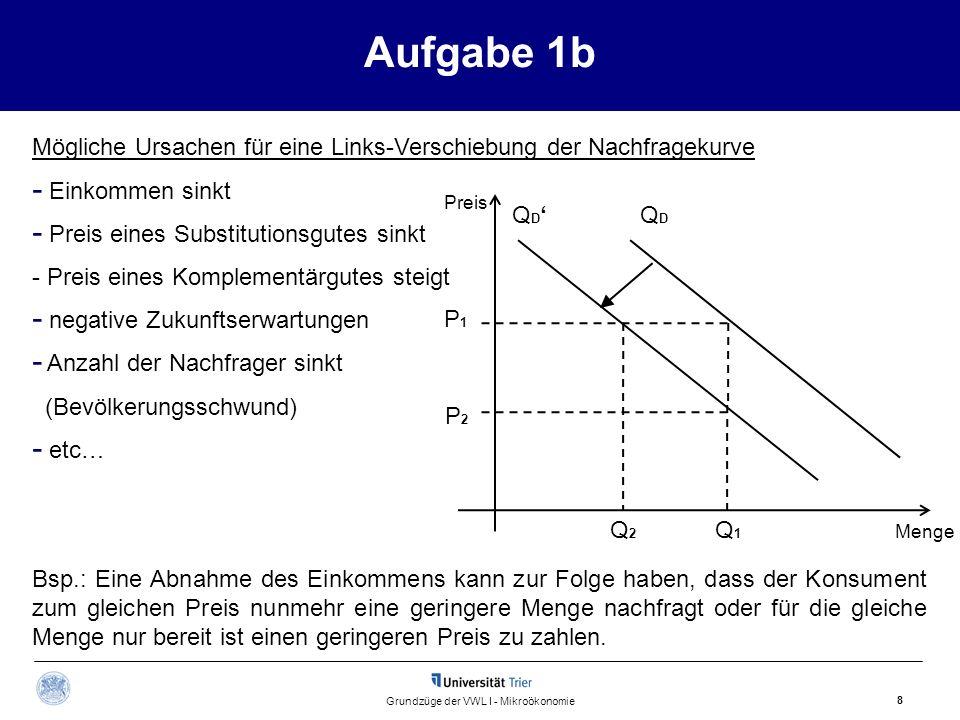 Aufgabe 1b 9 Grundzüge der VWL I - Mikroökonomie Substitutionsgüter Zwei Güter, bei denen die Erhöhung des Preises eines Gutes zu einer Erhöhung der nachgefragten Menge des anderen Gutes führt.