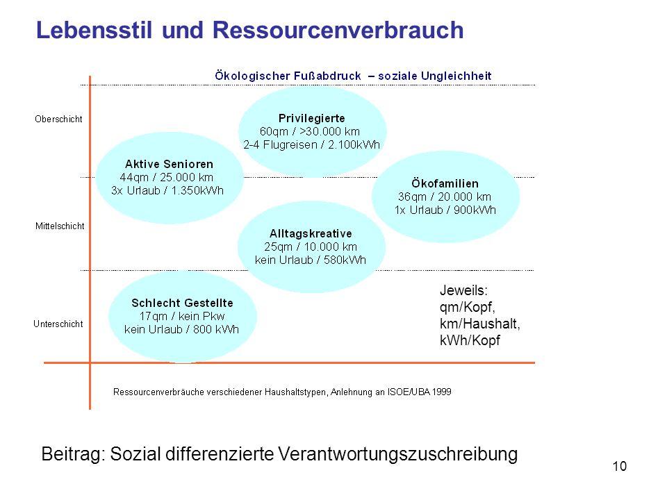 10 Lebensstil und Ressourcenverbrauch Beitrag: Sozial differenzierte Verantwortungszuschreibung Jeweils: qm/Kopf, km/Haushalt, kWh/Kopf